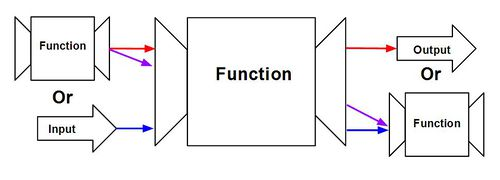 principle of functional programming High order functions
