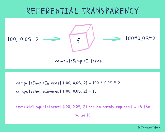 principle of functional programming referential transparency