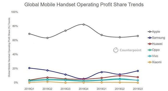 Apple iPhone Beat Android in profit